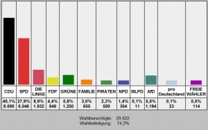 Wahlergebnis Zweitstimmen